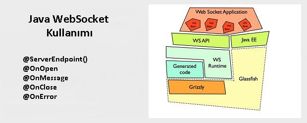 Java'da WebSocket Kullanımı – Mehmet KILIÇ