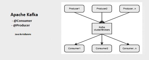 Merhaba arkadaşlar, Apache Kafka ile ilgili bilgiyi kurulum ve kullanımı hakkında bir önceki yazımda detaylı deyinmiştik. Link: http://www.turkishh.com/programlama/kafka-nedir-kurulumu-ve-kullanimi/ Bu yazımda kafka ile javada procuder ve consumer yapan küçük bir uygulama […]