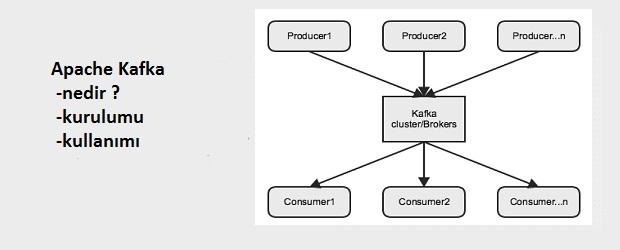 Merhaba arkadaşlar, Apache Kafka en basitten anlıyacağımız tabiri ile verileri log kayıdına benzer bir yapıda tutar ve mesajlaşma kuyruğu şeklinde kendine subscribe olan client lara sunar. Bu yapı en başta […]